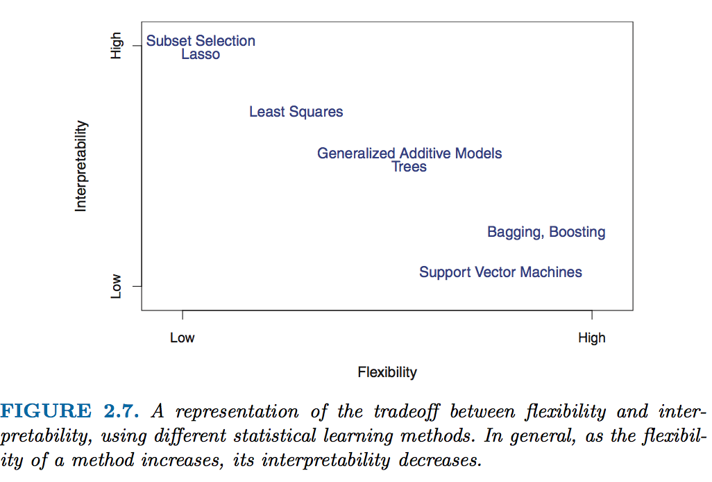 Source: James, Gareth, et al. An introduction to statistical learning. Vol. 112. New York: springer, 2013.