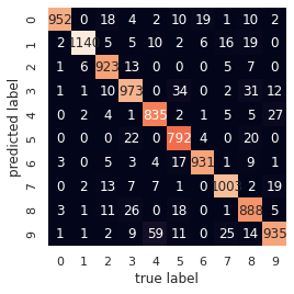 AdaOpt classification on MNIST handwritten digits (without preprocessing)